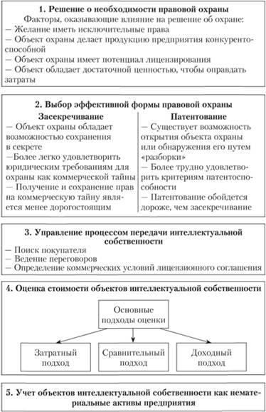 Задачи управления интеллектуальной собственности