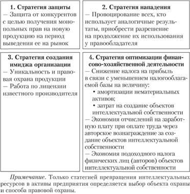 Стратегия превращения интеллектуальных ресурсов в активы предприятия