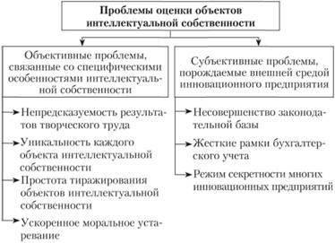 Проблемы оценки объектов интеллектуальной собственности