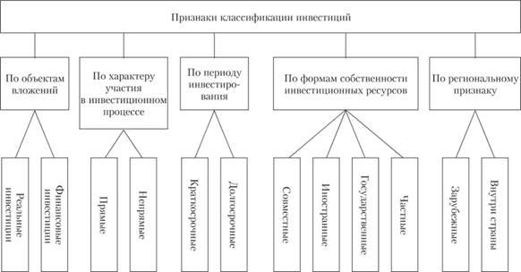 Классификация инвестиций по отдельным признакам