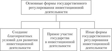 Формы государственного регулирования инвестиционной деятельности  Основные формы регулирования инвестиционной деятельности на основе государственного законодательства представлены на рис 3 7