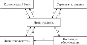 Схема многосторонней лизинговой сделки