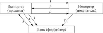 Взаимосвязь между участниками форфейтинга