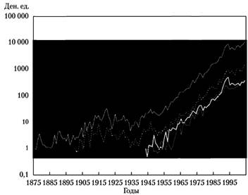 Динамика индекса ММA с 1875 по 1995 г. по всей группе предметов искусства и по трем подвидам