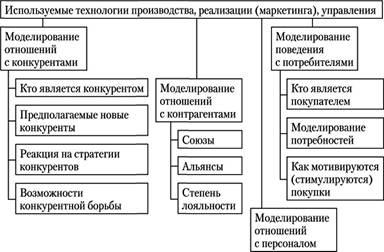 бизнес план инжинирингового центра