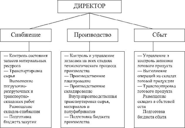 Традиционная система управления материальными потоками на предприятиях.  Принципиальный недостаток данной структуры...