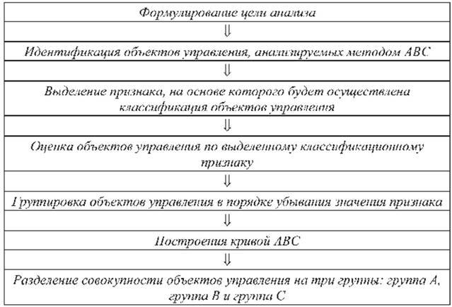 Авс анализ логистика решение задач решение задач с абсолютной монархией