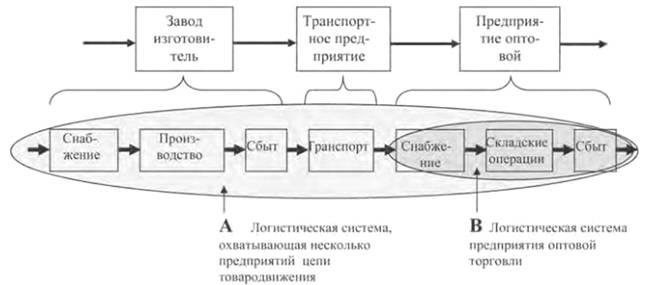 A М Гаджинский Логистика