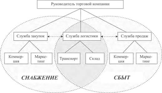Задачи логистики схема