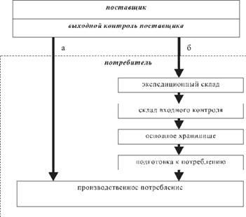 Схема процесса снабжения материальными запасами фото 193