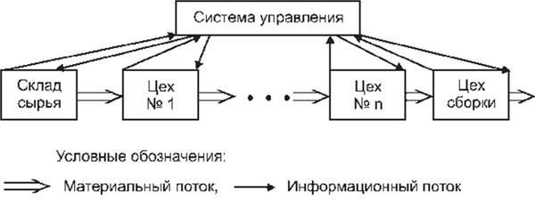Принципиальная схема толкающей системы управления материальным потоком в рамках внутрипроизводственной логистической...