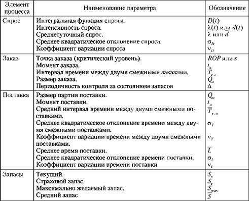 Основные параметры стратегий управления запасами
