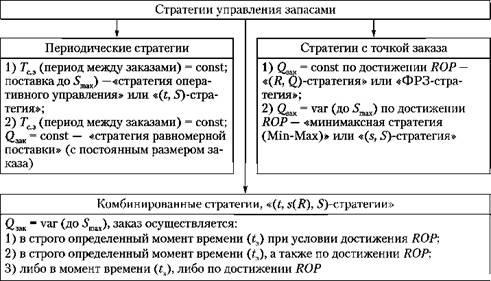 Классификация стратегий управления запасами