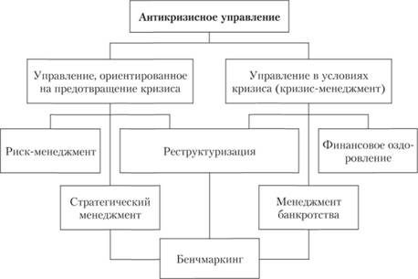 антикризисное управление в условиях банкротства предприятия