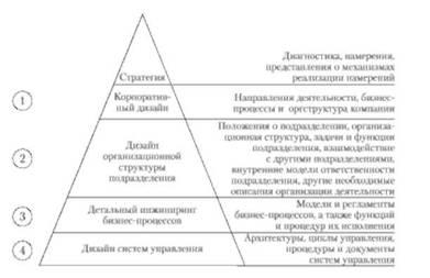 Организационный дизайн