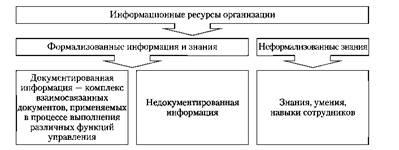 Информационное обеспечение менеджмента Информационное обеспечение  Информационные ресурсы организации
