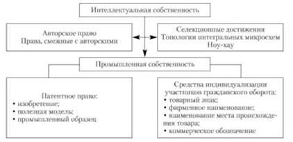 Правовое регулирование инновационной деятельности Теория менеджмента Структура интеллектуальной собственности