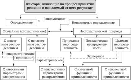 Решение задач по классификации рисков план урока применение векторов к решению задач