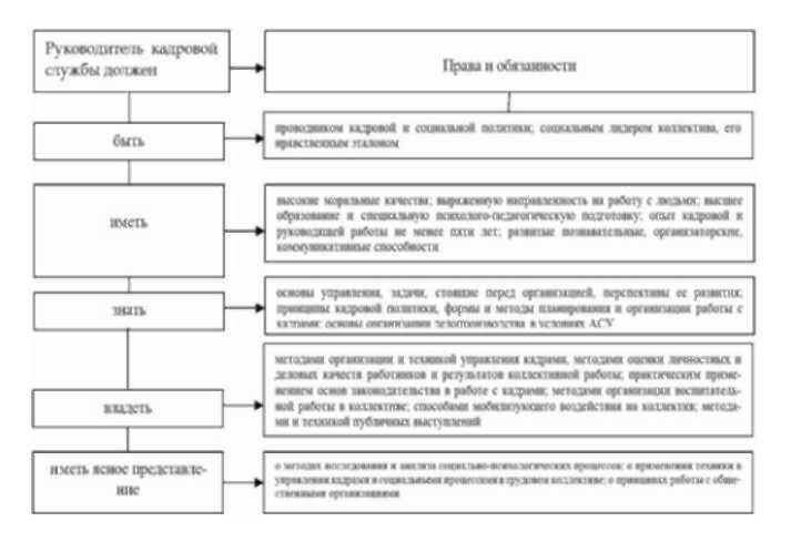 Методы оценки кадрового потенциала организации