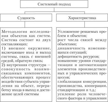 Подходы к принятию управленческих решений реферат 7286