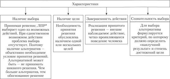 современные методы принятия управленческих решееий