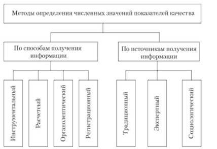 объективные методы определения показателей качества.