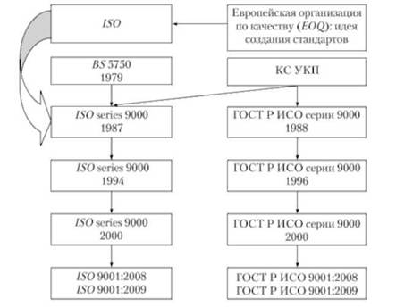 Системы управления качеством Системы менеджмента качества на  Эволюция международных стандартов ИСО серии 9000