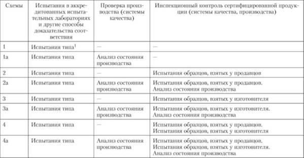 Схемы добровольная сертификация ооо межрегионтест сертификация