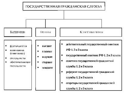 Классные чины гражданской службы Выводы Государственная  Должностная структура гражданской службы