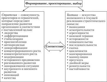 Стратегия и тактика менеджмента Менеджмент Разновидности стратегий и тактик менеджмента