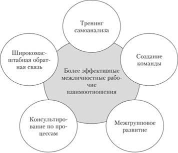 Методы организационного развития