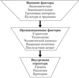 Факторы, формирующие внутреннюю структуру оплаты труда