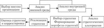 Оценка стратегического состояния организации
