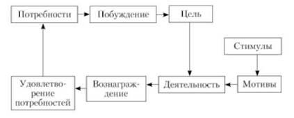 Циклическая модель мотивации труда