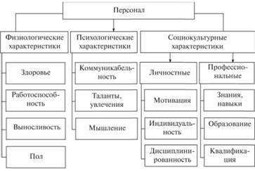 Основные характеристики персонала организации Понятие персонала  Классификация персонала