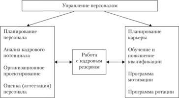 девушка модель формирования кадрового резерва и организации работы с ним