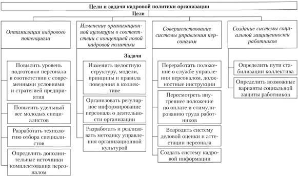 Модели работы с кадрами работа в москве девушке 21 год