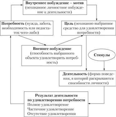 Природа и процесс мотивации