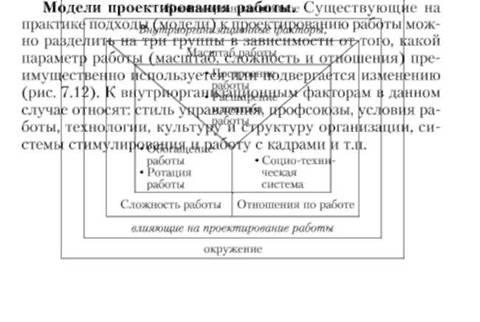 Параметры работы модели проектирования работы работа в москве для 18 девушки