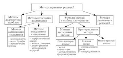 Типы задач принятия управленческих решений решение задачи с данным условиям