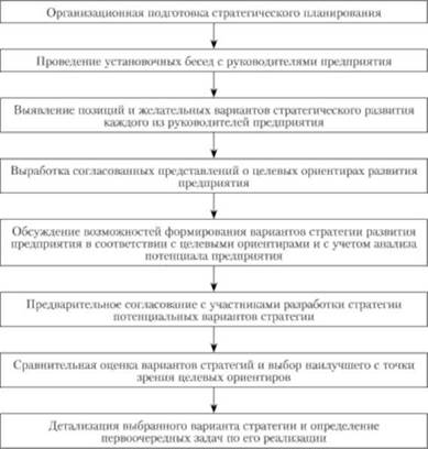 Формирование стратегии предприятия Стратегический менеджмент Методика формирования стратегии предприятия
