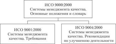 Отличие стандарта исо 9001-2008 от исо 9000-2001 сертификация транспорта в россии