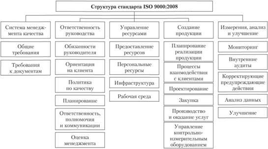 Стандарты серии мс исо 9001 2008 гост р 9001 2008 сертификация блог политика конфиденциальности гарантии