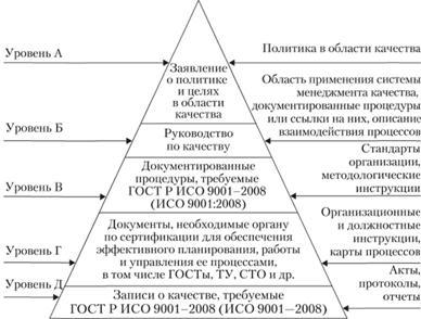 Документирование системы менеджмента качества организации  Типовая структура документов системы менеджмента качества
