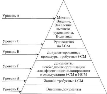 Структура документации смк по стандарту исо 9001 2008 сертификация нальчик эльбердова