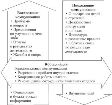 Виды и функции коммуникации доклад 9959