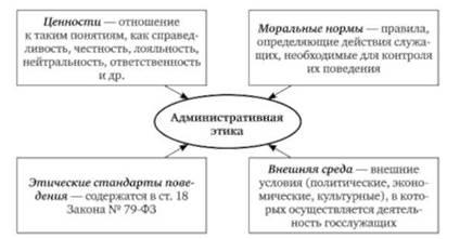 Кодекс профессиональной этики государственных и муниципальных служ