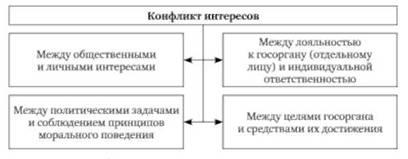 Профессиональная этика в системе государственных организаций и  Типы конфликта интересов