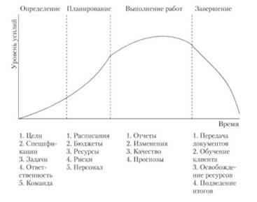 Реферат жизненный цикл и фазы проекта 2243