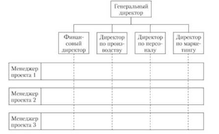 Матричная структура